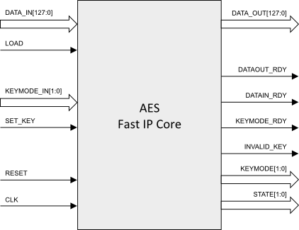 AES Fast Core